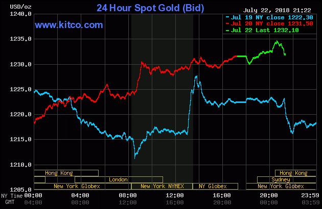 Diễn biến thị trường vàng ngày 23/07/2018