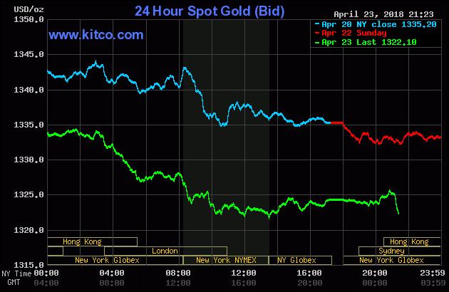 Diễn biến thị trường vàng ngày 24/04/2018