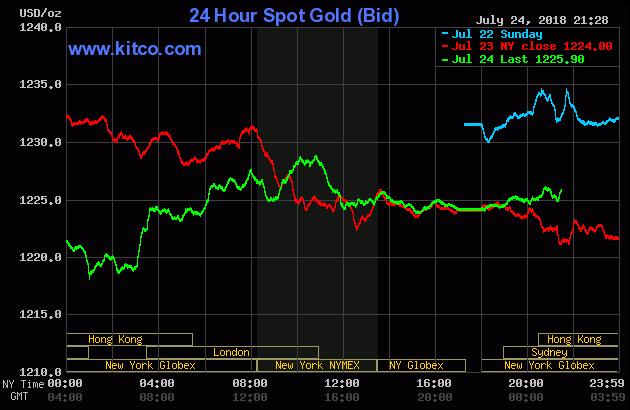 Diễn biến thị trường vàng ngày 25/07/2018