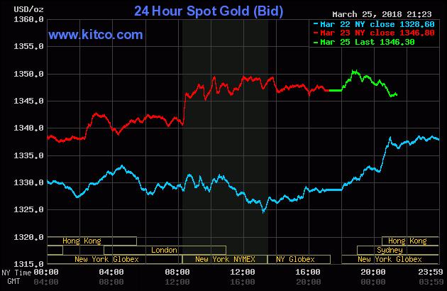 Diễn biến thị trường vàng ngày 26/03/2018