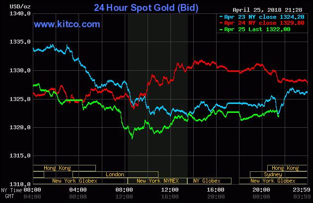 Diễn biến thị trường vàng ngày 26/04/2018