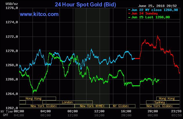 Diễn biến thị trường vàng ngày 26/06/2018