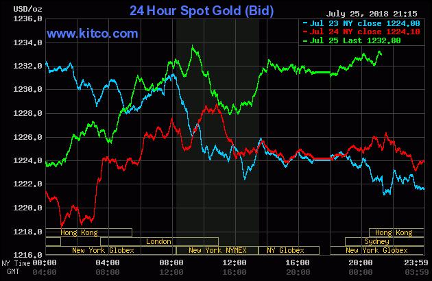 Diễn biến thị trường vàng ngày 26/07/2018