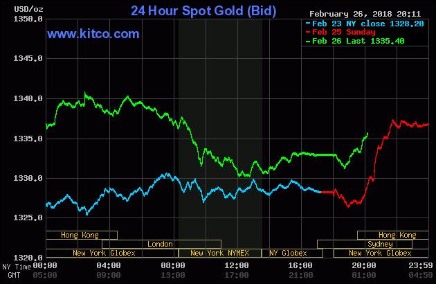 Diễn biến thị trường vàng ngày 27/02/2018