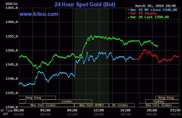 Diễn biến thị trường vàng ngày 27/03/2018