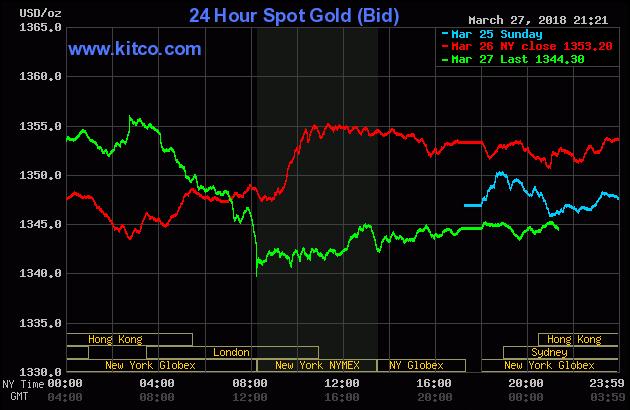 Diễn biến thị trường vàng ngày 28/03/2018