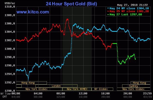 Diễn biến thị trường vàng ngày 28/05/2018