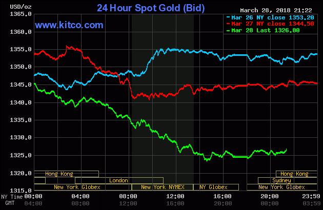 Diễn biến thị trường vàng ngày 29/03/2018