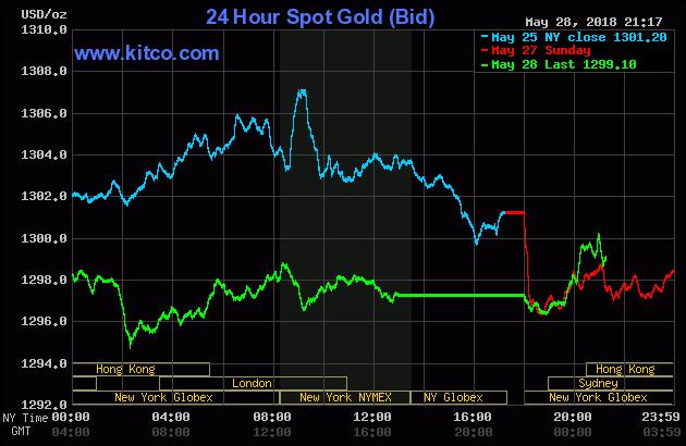 Diễn biến thị trường vàng ngày 29/05/2018