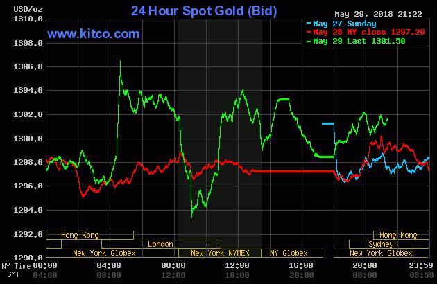 Diễn biến thị trường vàng ngày 30/05/2018