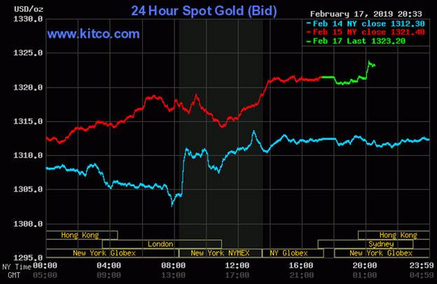 Diễn biến thị trường vàng ngày 18/02/2019