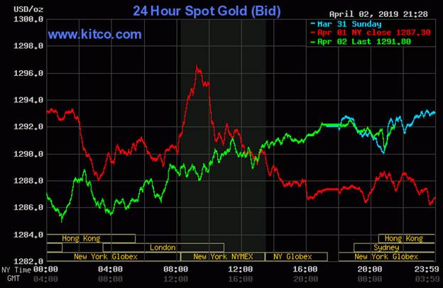Diễn biến thị trường vàng ngày 03-04-2019