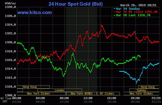 Diễn biến thị trường vàng ngày 27/03/2019