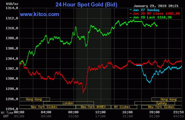 Diễn biến thị trường vàng ngày 30/1/2019