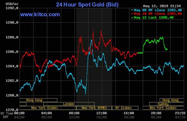Diễn biến thị trường vàng ngày 13/05/2019