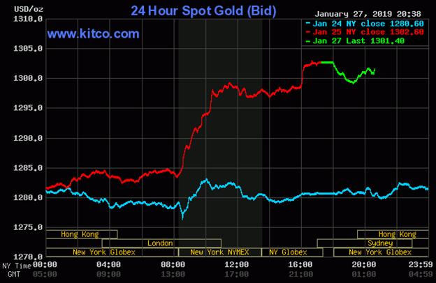 Diễn biến thị trường vàng ngày 28/01/2019