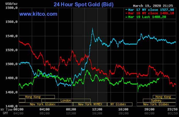 Diễn biến thị trường vàng ngày 20/03/2020